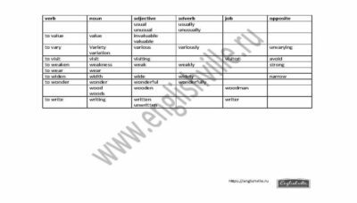 Word formation 9 ОГЭ EnglishVille_Page_8